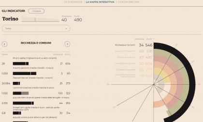 Qualità vita Torino al 44° posto