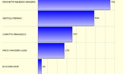 Ivrea elezioni le percentuali dopo i primi seggi scrutinati