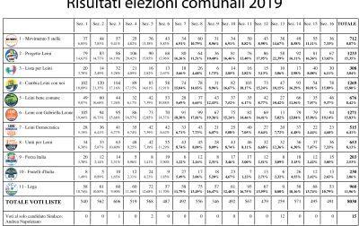 Leini miss e mister preferenze del voto del 26 maggio