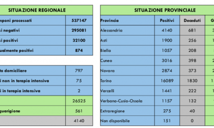 I dati del contagio oggi in Piemonte