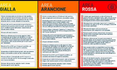 Piemonte zona gialla da domenica 13 dicembre 2020