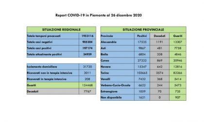 Bollettino Covid Piemonte del 26 dicembre 2020: 426 nuovi positivi, 345 i guariti in più rispetto a ieri