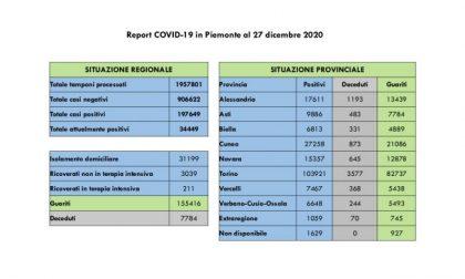 Bollettino Covid Piemonte del 27 dicembre 2020, guariti il doppio dei nuovi contagi