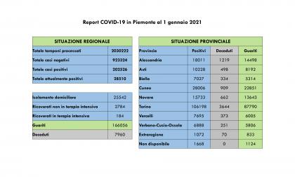 Bollettino Covid Piemonte del 1 gennaio 2021, 1120 nuovi casi e 2924 guariti in più rispetto a ieri