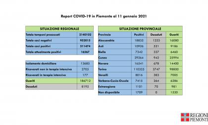 Bollettino Covid Piemonte del 12 gennaio 2021, 939 nuovi positivi e 2694 guariti in più rispetto a ieri