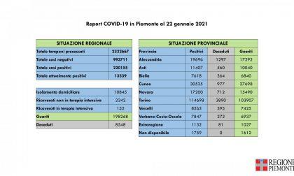 Bollettino Covid Piemonte del 22 gennaio 2021, 849 nuovi casi e 1063 guariti in più rispetto a ieri