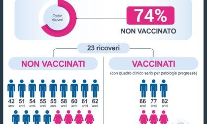 No Vax intasano le terapie intensive del Piemonte